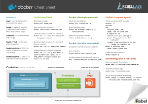 Docker - cheat sheet