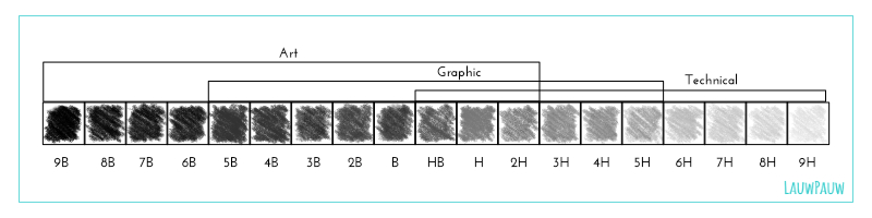engafbeeldingen-werkboek-potlodenhardheid