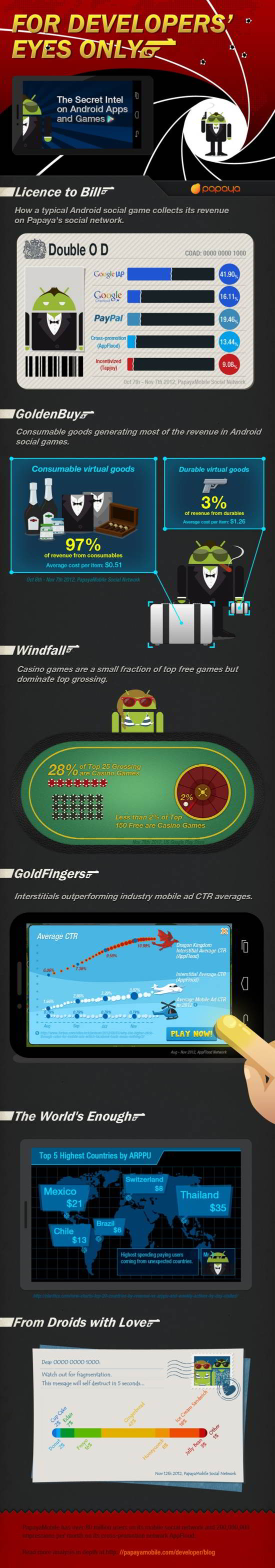 infographic for developers