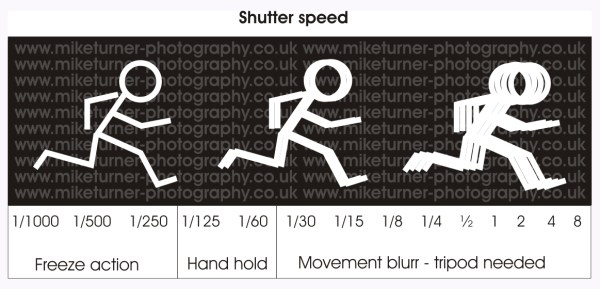 What is Exposure in Photography? shutter speeds