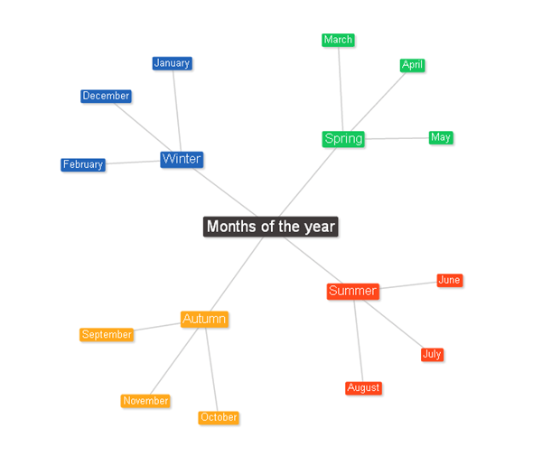 Best Mind Mapping Tools for Designers 15