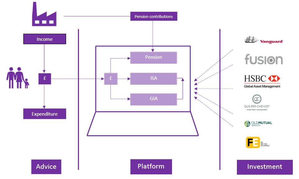 Platform Diag