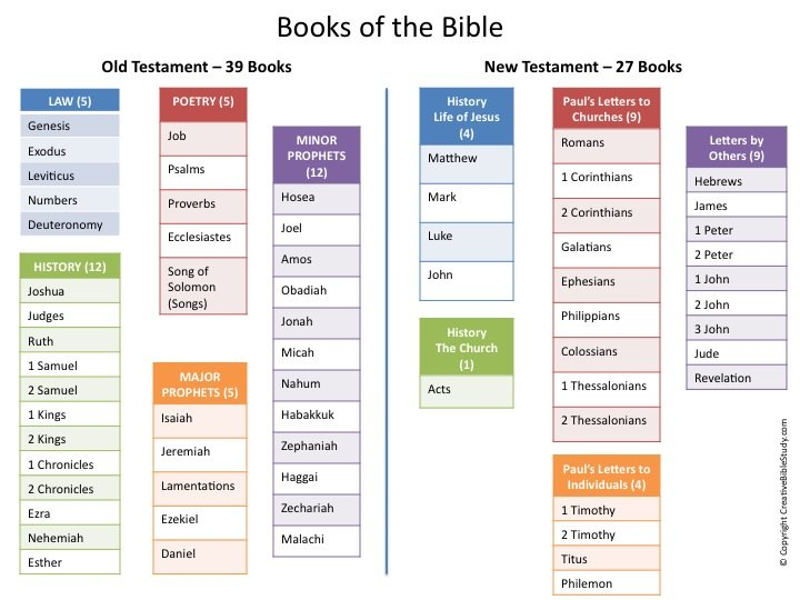 Bible Overview Chart
