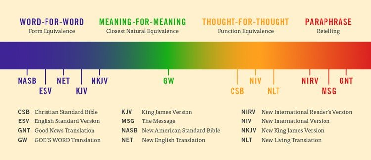 Bible Translation Guide: Most Accurate Bible Translation Chart