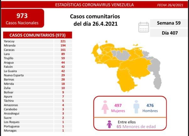 laverdaddemonagas.com covid 19 en monagas un solo caso se registro este lunes 26 de abril de 2021