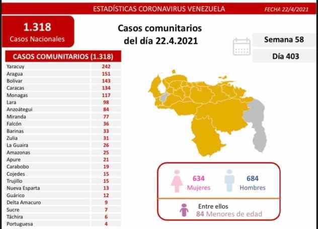 laverdaddemonagas.com covid 19 en venezuela 117 casos positivos este jueves 22 de abril de 2021