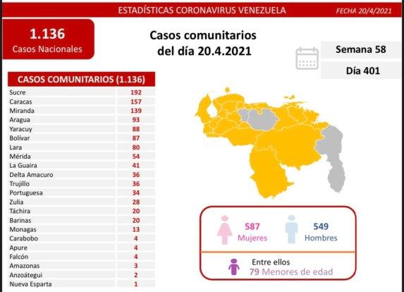 laverdaddemonagas.com covid 19 en venezuela 13 casos en monagas este martes 20 de abril de 2021