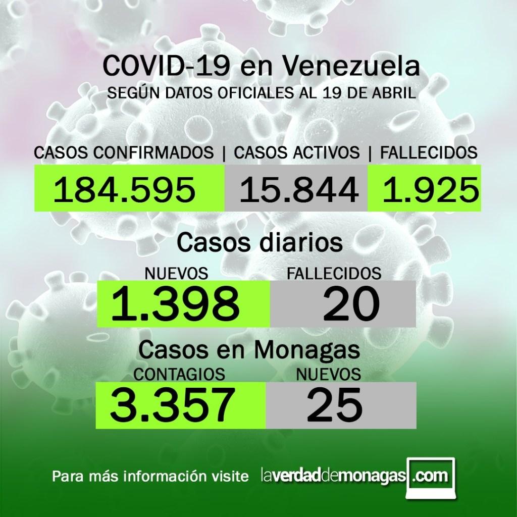 laverdaddemonagas.com covid 19 en venezuela 25 casos este 19 de abril de 2021 en monagas