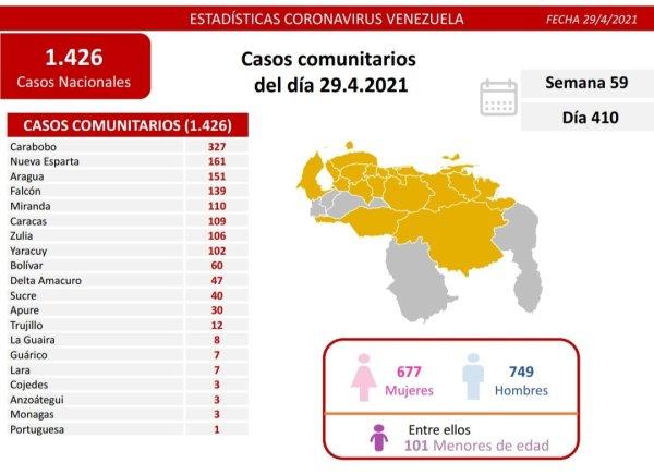 laverdaddemonagas.com covid 19 en venezuela 3 casos positivos en monagas este jueves 29 de abril de 2021