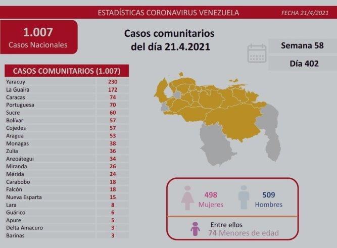 laverdaddemonagas.com covid 19 en venezuela 38 casos en monagas este miercoles 21 de abril de 2021