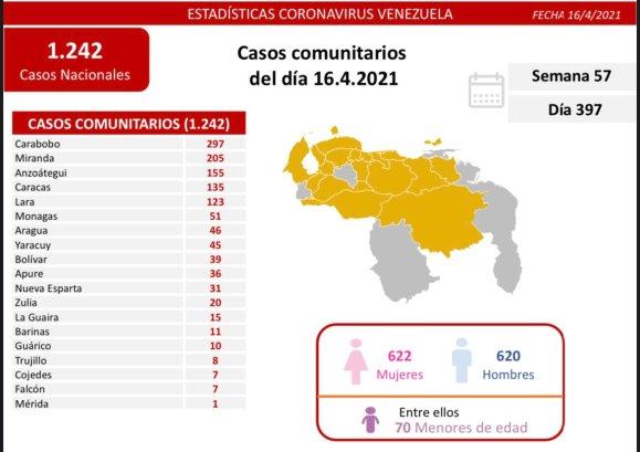 laverdaddemonagas.com covid 19 en venezuela 51 casos positivos este 16 de abril de 2021 en monagas 1