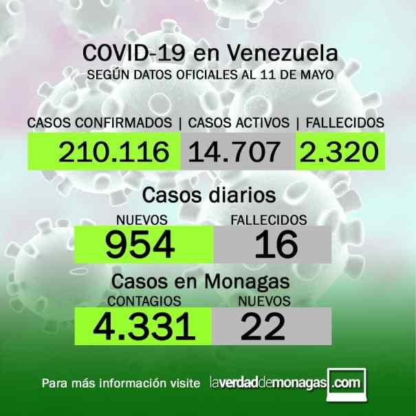 covid 19 en venezuela 11 de mayo de 2021 22 casos en monagas 1