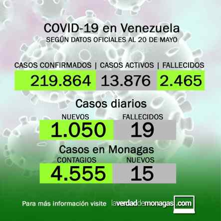 covid 19 en venezuela 15 casos en monagas este jueves 20 de mayo de 2021 1