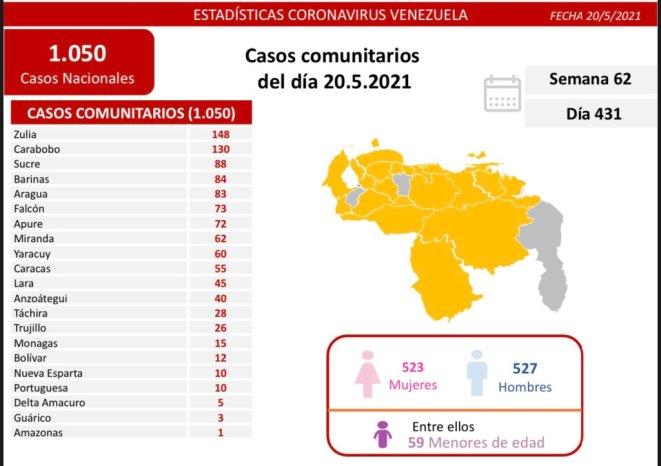 covid 19 en venezuela 15 casos en monagas este jueves 20 de mayo de 2021