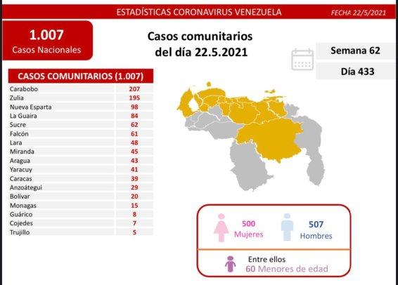 covid 19 en venezuela 15 casos en monagas este sabado 22 de mayo de 2021