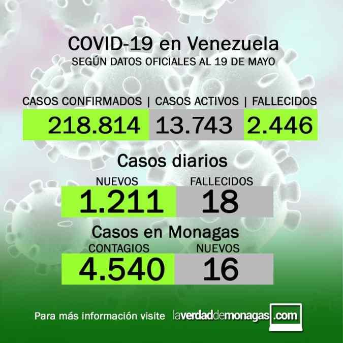 covid 19 en venezuela 16 casos en monagas este miercoles 19 de mayo de 2021
