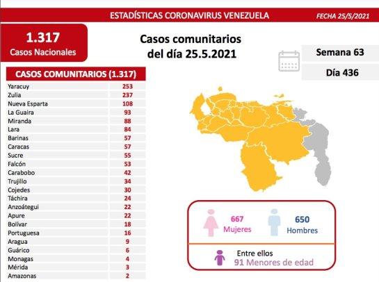 covid 19 en venezuela 4 casos en monagas este martes 25 de mayo de 2021