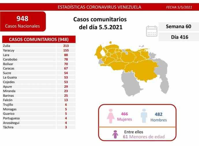 covid 19 en venezuela 5 casos en monagas este miercoles 5 de mayo de 2021