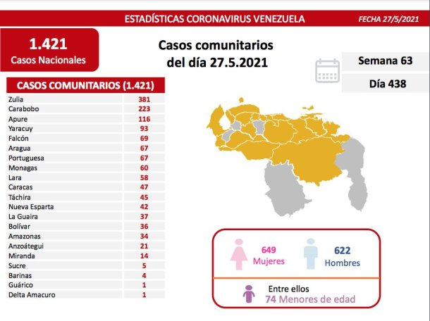 covid 19 en venezuela 60 casos en monagas este jueves 27 de mayo de 2021 laverdaddemonagas.com covid19 2705