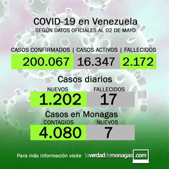 covid 19 en venezuela 7 casos en monagas para este domingo 2 de mayo de 2021 1