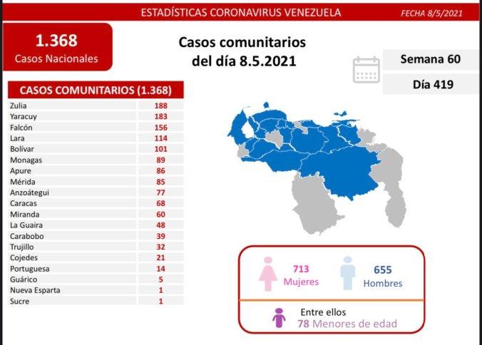 covid 19 en venezuela 89 casos en monagas este sabado 8 de mayo de 2021