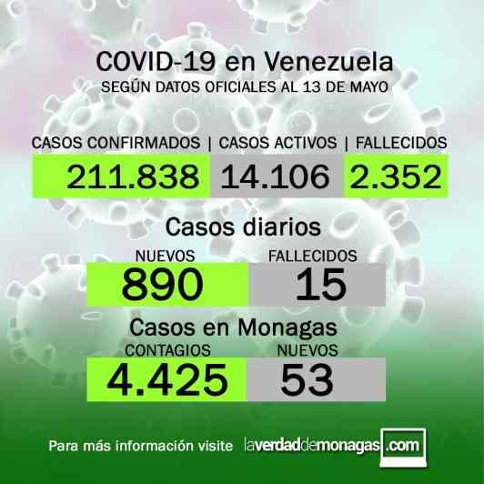 covid 19 en venezuela casos en monagas este jueves 13 de mayo de 2021 1