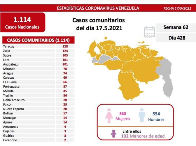 covid 19 en venezuela casos en monagas este lunes 17 de mayo de 2021