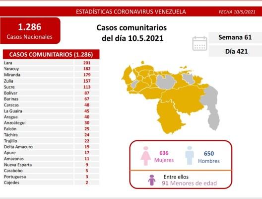 covid 19 en venezuela monagas sin casos este lunes 10 de mayo de 2021