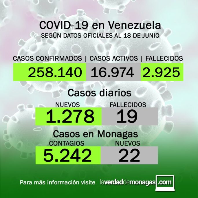 Covid-19 en Venezuela: 22 casos en Monagas