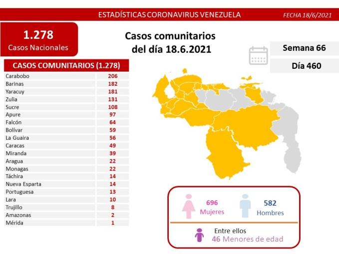 covid 19 en venezuela 22 casos en monagas este viernes 18 de junio de 2021 laverdaddemonagas.com e4njezaxmayeeso 1 1