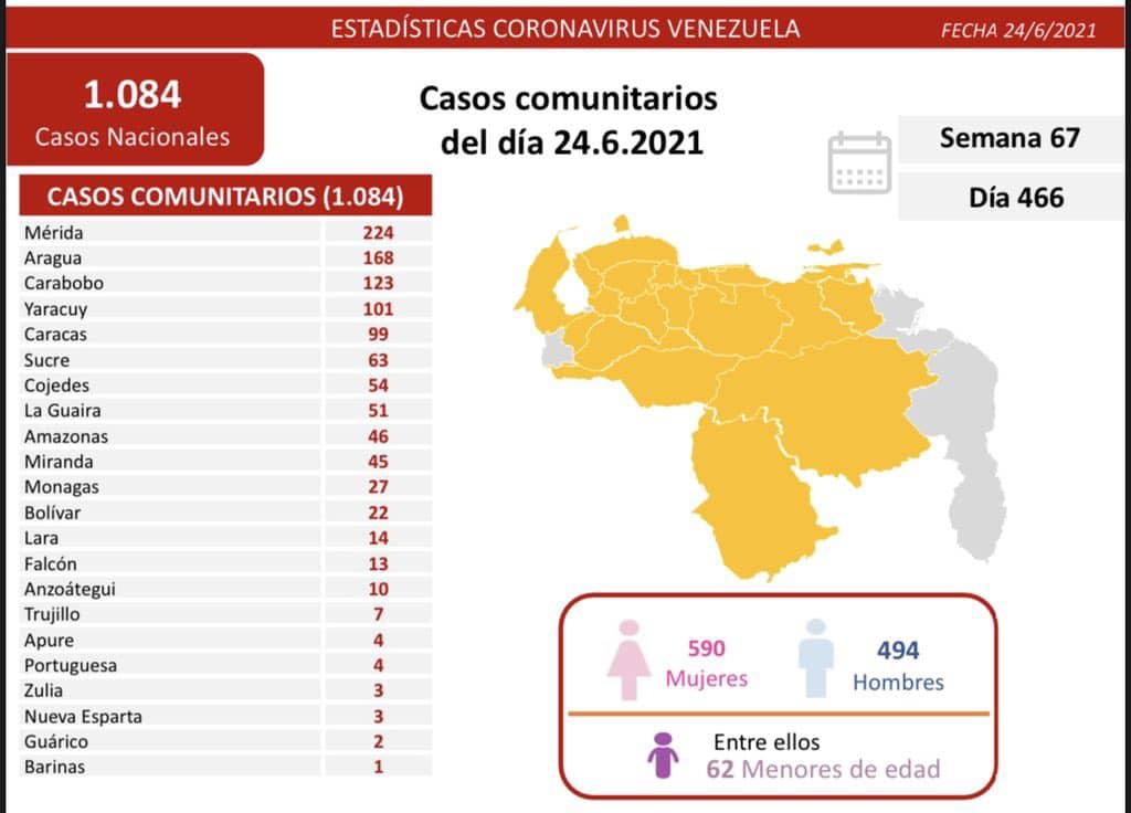 covid 19 en venezuela 27 casos positivos este jueves 24 de junio de 2021 laverdaddemonagas.com covid 2406