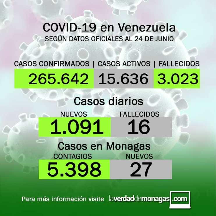 covid 19 en venezuela 27 casos positivos este jueves 24 de junio de 2021 laverdaddemonagas.com flyer covid 2406