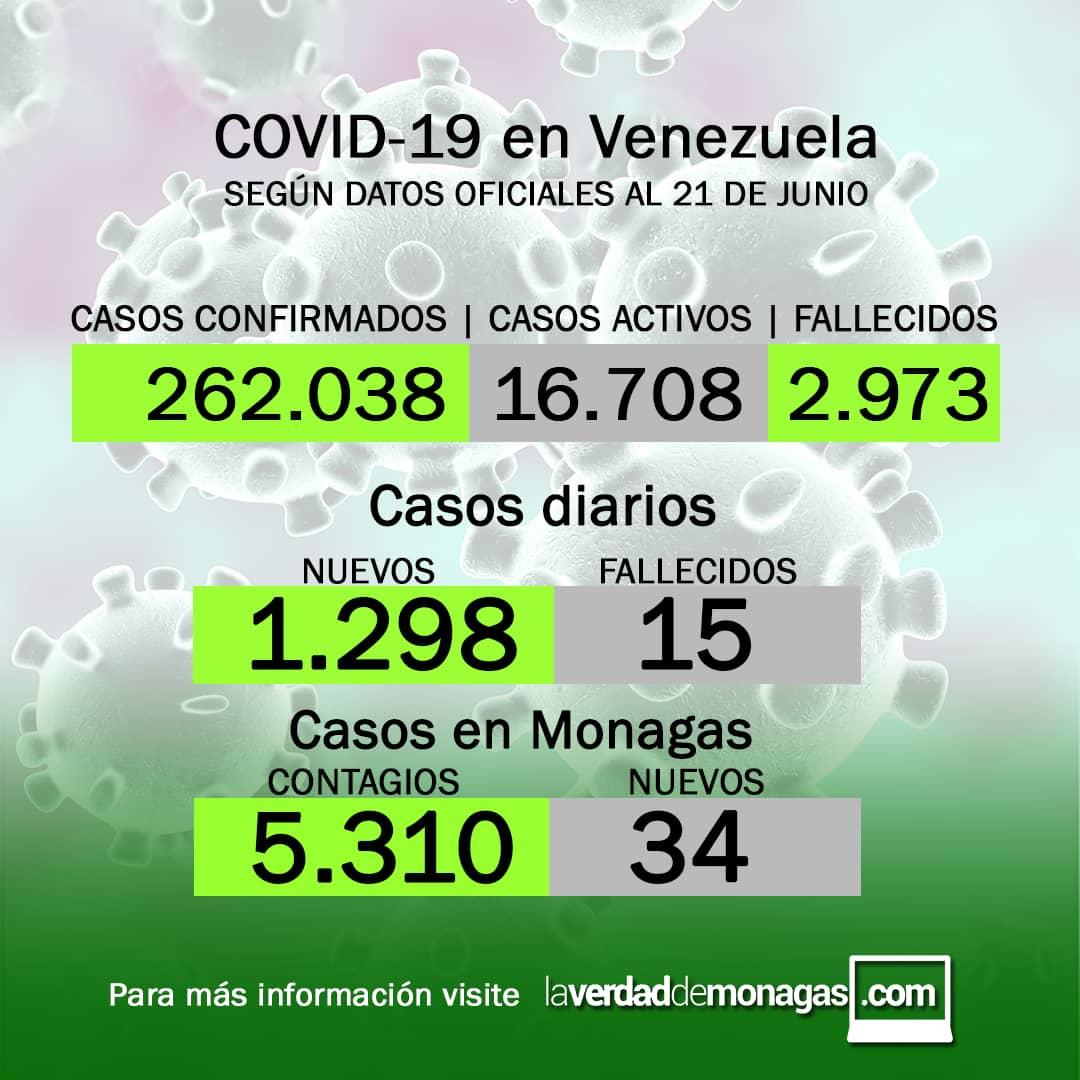 covid 19 en venezuela 34 casos en monagas este lunes 21 de junio de 2021 laverdaddemonagas.com flyer2106