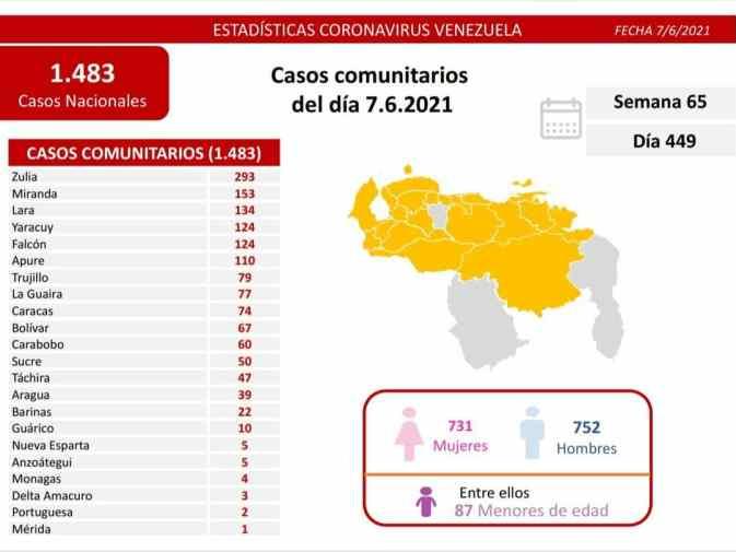 covid 19 en venezuela 4 casos en monagas este lunes 7 de junio de 2021 laverdaddemonagas.com covid19 0706