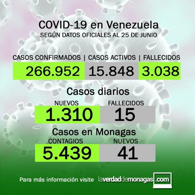 covid 19 en venezuela 41 nuevos casos en monagas este viernes 25 de junio de 2021 laverdaddemonagas.com covid 19 en venezuela 41 nuevos casos en monagas este viernes 25 de junio de 2021 laverdaddemonagas.com hcyhmgcmhy