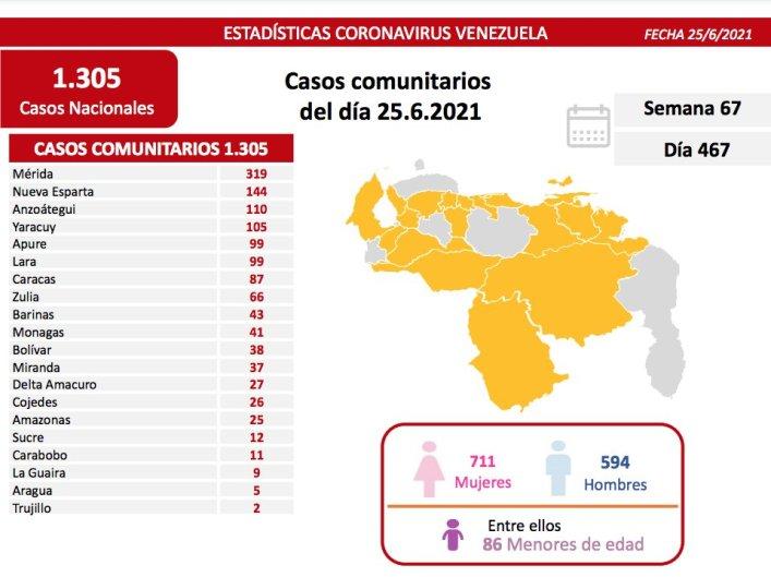 covid 19 en venezuela 41 nuevos casos en monagas este viernes 25 de junio de 2021 laverdaddemonagas.com