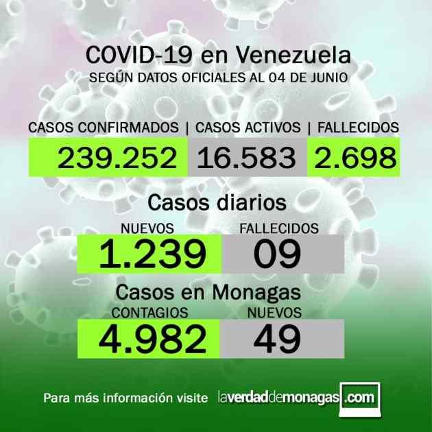 covid 19 en venezuela 49 casos en monagas este viernes 4 de junio de 2021 laverdaddemonagas.com flyer 0406