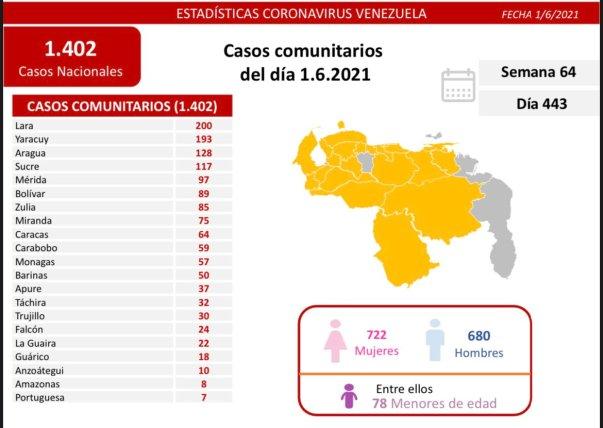 covid 19 en venezuela 57 casos en monagas este martes 1 de junio de 2021 laverdaddemonagas.com covid19 0106
