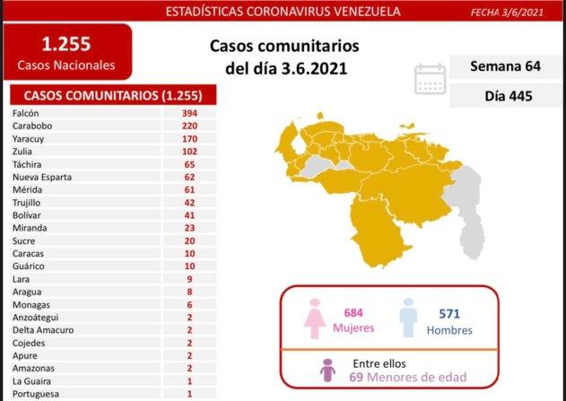 covid 19 en venezuela 6 casos positivos este jueves 3 de junio de 2021 laverdaddemonagas.com covid19 0306
