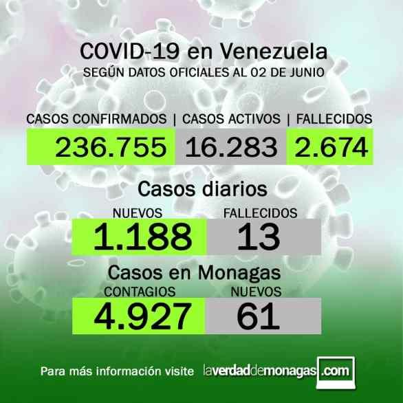 covid 19 en venezuela 61 casos en monagas este miercoles 2 de junio de 2021 laverdaddemonagas.com flyer covid 0206