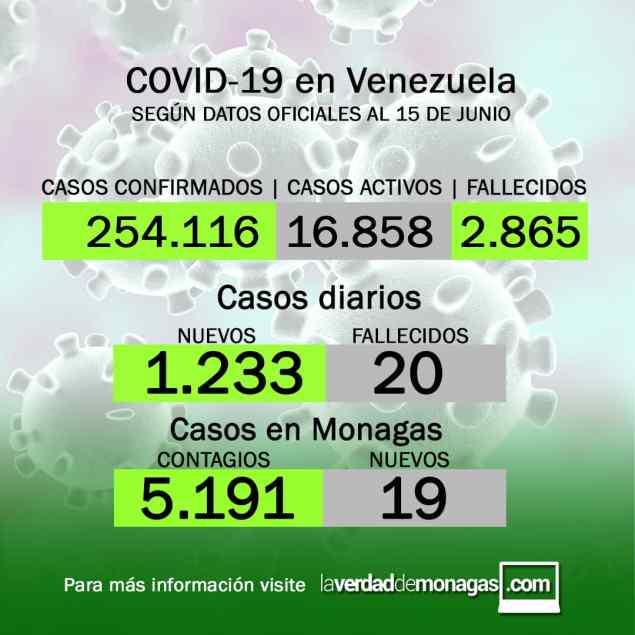 covid 19 en venezuela casos este martes 15 de junio de 2021 laverdaddemonagas.com flyer covid19 1506