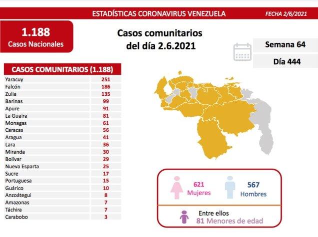 covid 19 en venezuela casos este miercoles 2 de junio de 2021 laverdaddemonagas.com covid19 0206