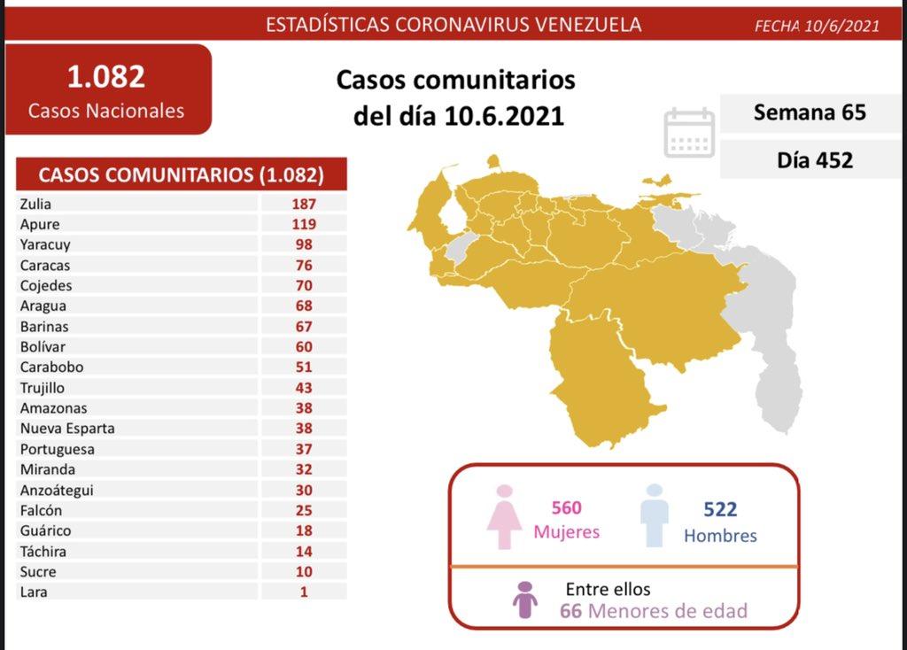 covid 19 en venezuela monagas sin casos este jueves 10 de junio de 2021 laverdaddemonagas.com covid1006