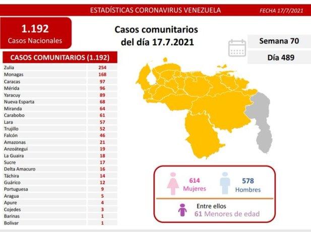 covid 19 en venezuela 168 casos positivos en monagas este sabado 17 de julio de 2021 laverdaddemonagas.com covid19 1707
