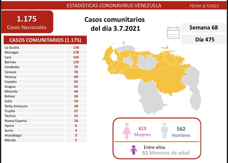 covid 19 en venezuela 178 casos positivos en monagas este sabado 3 de julio de 2021 laverdaddemonagas.com covid 19 0307