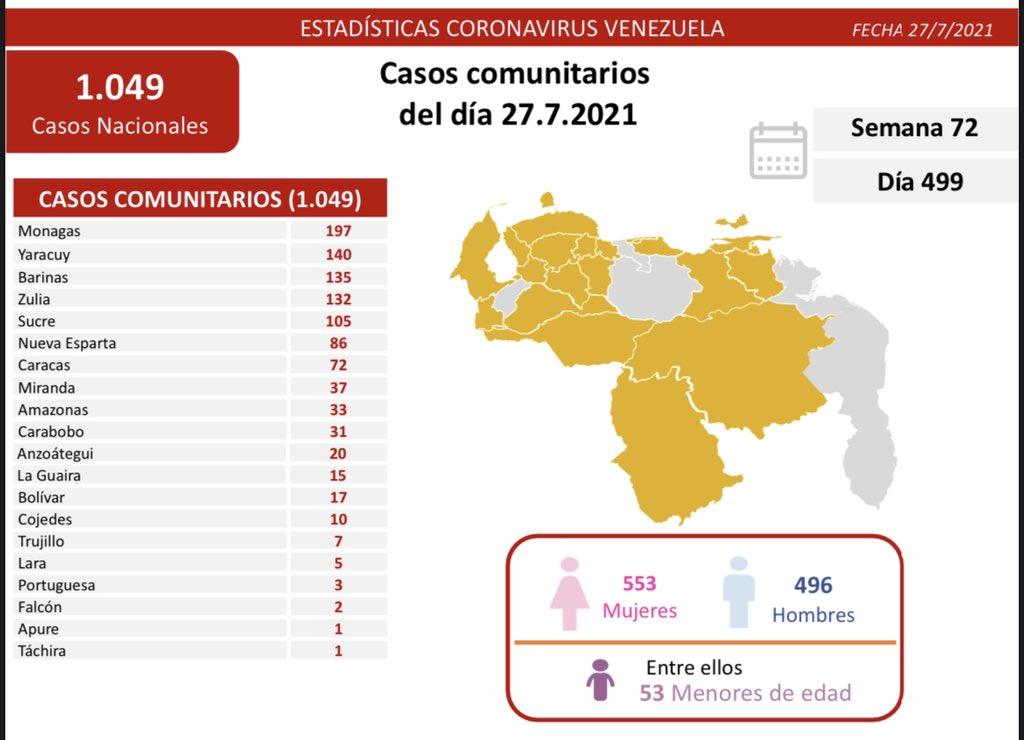 covid 19 en venezuela 197 casos en monagas este martes 27 de julio de 2021 laverdaddemonagas.com covid19 2707