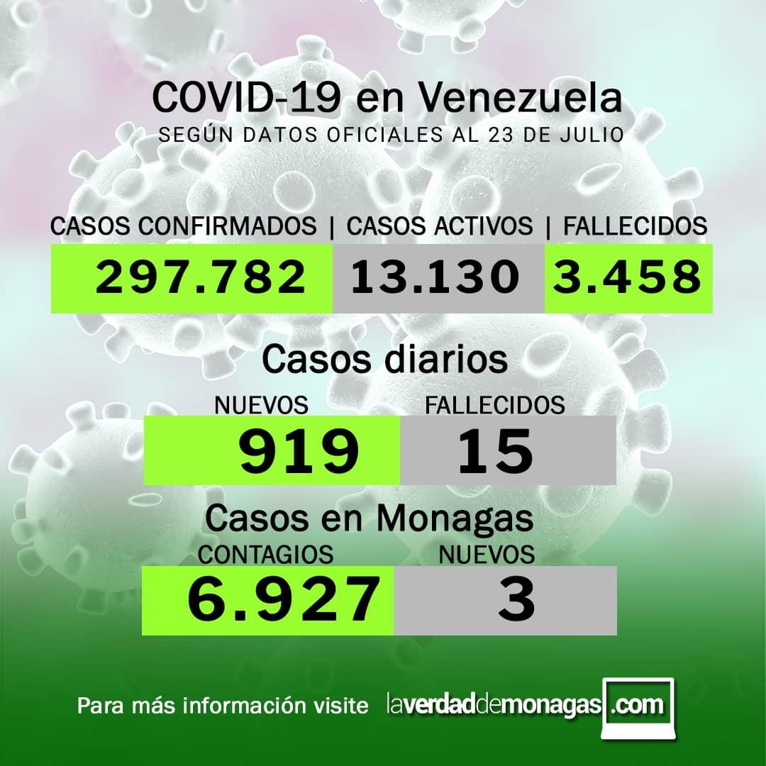 covid 19 en venezuela 3 casos positivos en monagas este viernes 23 de julio de 2021 laverdaddemonagas.com flyer2307