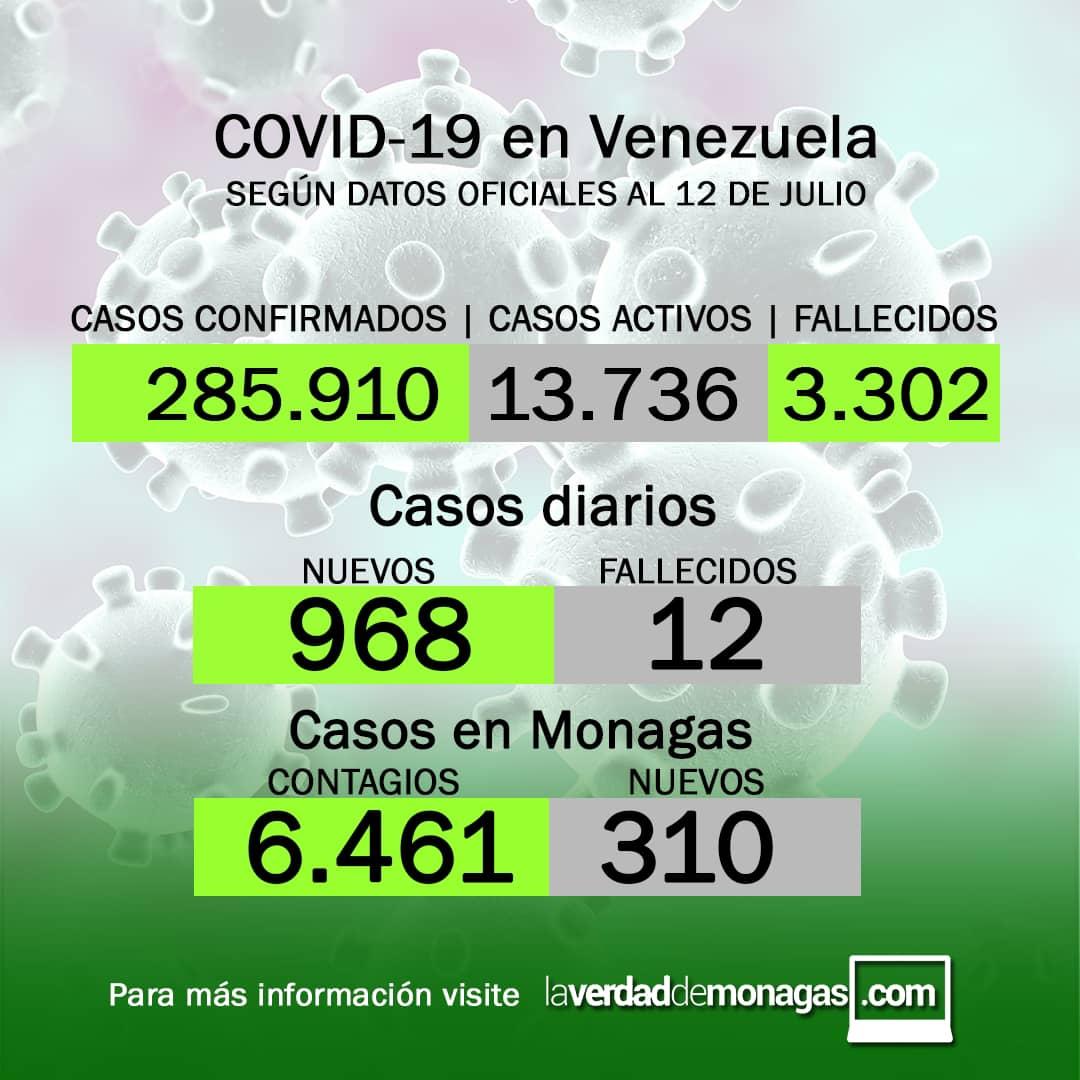 covid 19 en venezuela 310 casos positivos en monagas este lunes 12 d3 julio de 2021 laverdaddemonagas.com fnyer1207