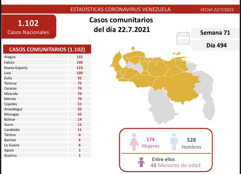 covid 19 en venezuela 42 casos en monagas este jueves 22 de julio de 2021 laverdaddemonagas.com covid192207
