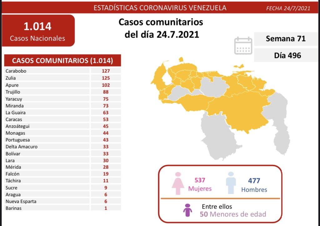 covid 19 en venezuela 44 casos en monagas este sabado 24 de julio de 2021 laverdaddemonagas.com covid19 2407